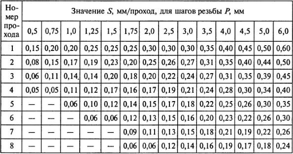 таблица скорости нарезания резьбы