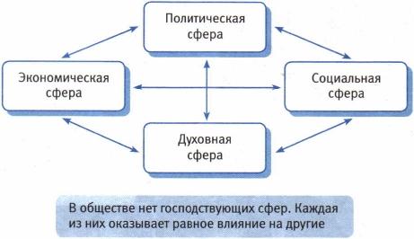 Как экономика связана с политикой и социальной сферой
