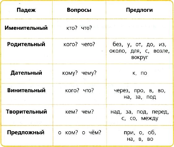 Решебник падежи русский язык