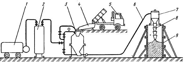 Пневмонагнетатель бетонная смесь добавка к цементному раствору для пластичности