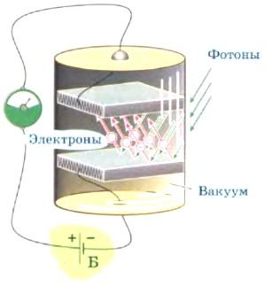 Электроны и фотоны в вакууме