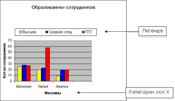 Построение диаграмм