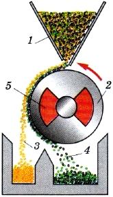 Магнитный сепаратор