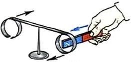 При приближении к сплошному кольцу любого полюса магнита кольцо отталкивается от него