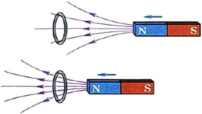 Возникновение индукционного тока в сплошном кольце при приближении к кольцу магнита