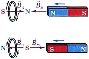Определение направления индукционного тока в кольце