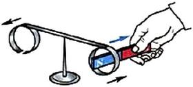 При удалении магнита от сплошного кольца оно, притягиваясь, следует за магнитом