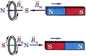 Направление индукционного тока в кольце меняется при изменении направления движения магнита относительно кольца