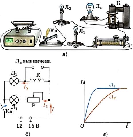 Возникновение индукционного тока в катушке при изменении силы тока в ней при замыкании цепи