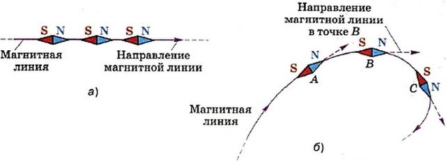 В любой точке магнитной линии касательная к ней совпадает с осью магнитной стрелки, помещённой в эту точку