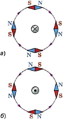 Направление линий магнитного поля, созданного проводником с током, зависит от направления тока в проводнике