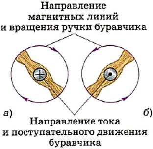 Применение правила буравчика: проводник с током расположен перпендикулярно плоскости чертежа