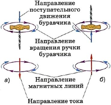 Применение правила буравчика: проводник с током расположен в плоскости чертежа