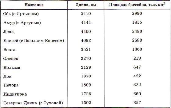 Крупнейшие реки России