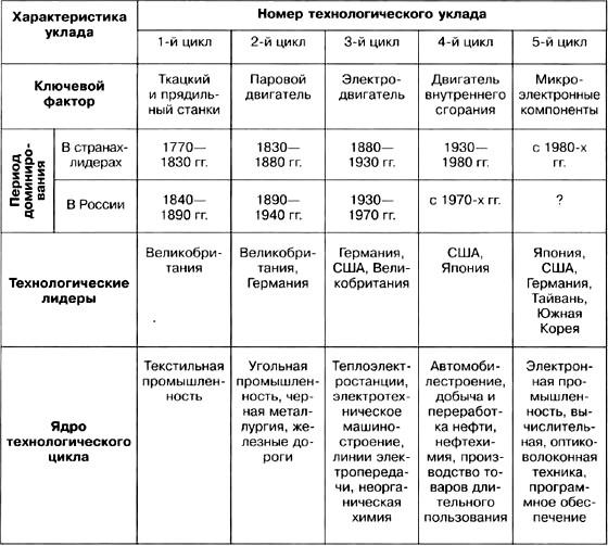 Этапы эволюции по малафееву