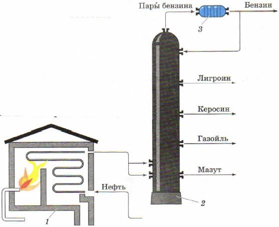 Ректификационная колонна для перегонки нефти своими руками