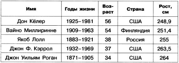 Работа 6 создаем табличные модели скачать tatiana shevchenko