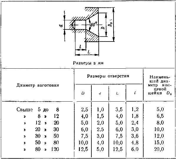 Точение в центрах на токарном станке
